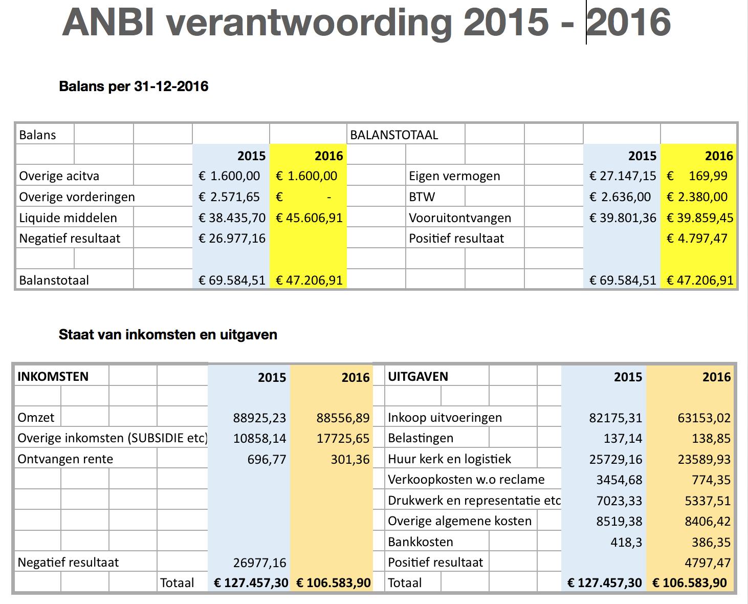 Bach Comite ANBI verantwoording 2015 2016